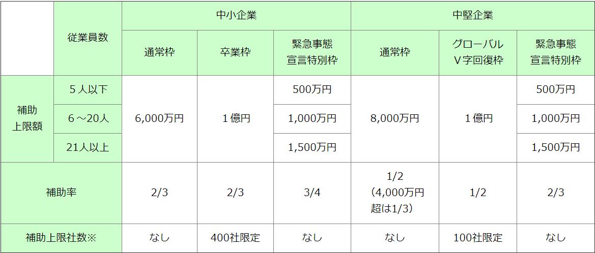 jigyou-saikouchiku-hojokin-kingaku