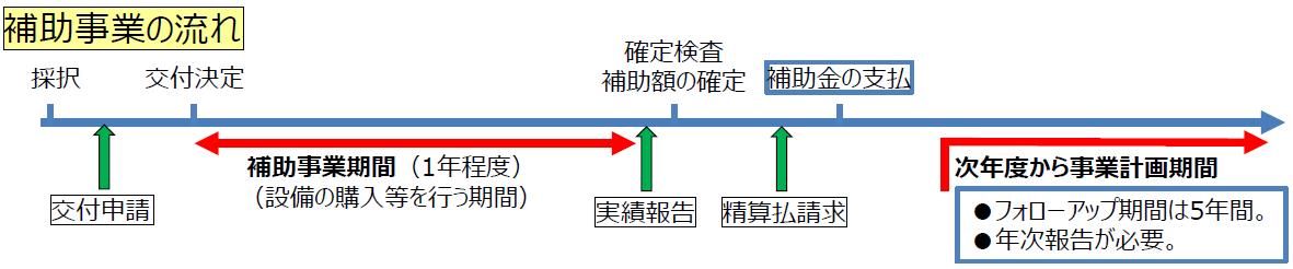 jigyou-saikouchiku-hojokin-nagare