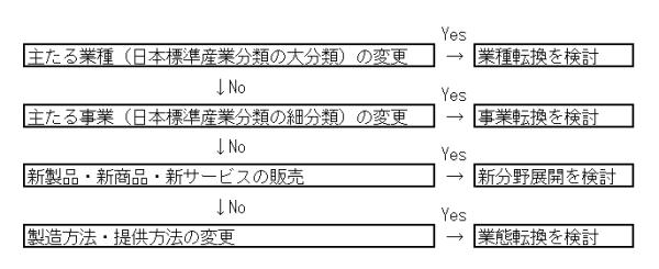jigyou-saikouchiku-hojokin-ruikei-flow-chart