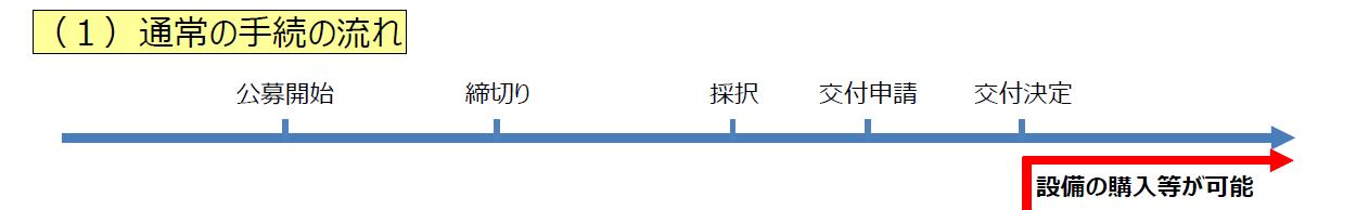 saikouchiku-tuujou