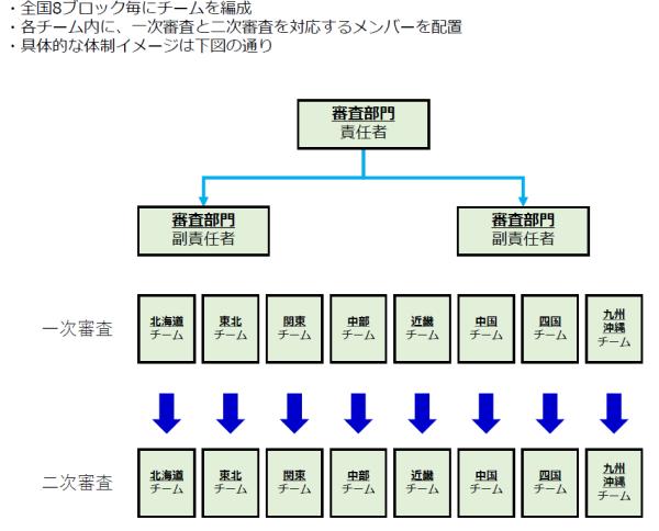 jigyou-saikouchiku-hojokin-shinsa-taisei