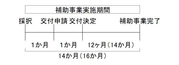 koufu-shinsei-kigen