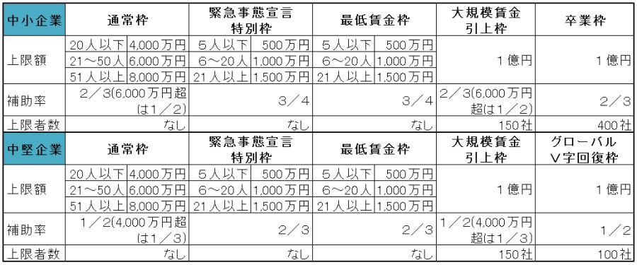 jigyou-saikouchiku-hojokin-kingaku-2